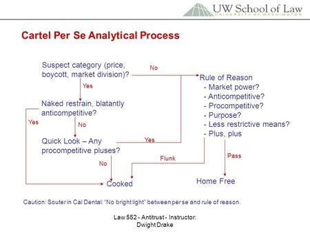 Law 552 - Antitrust - Instructor: Dwight Drake Cartel Per Se Analytical Process Suspect category (price, boycott, market division)? Rule of Reason - Market.