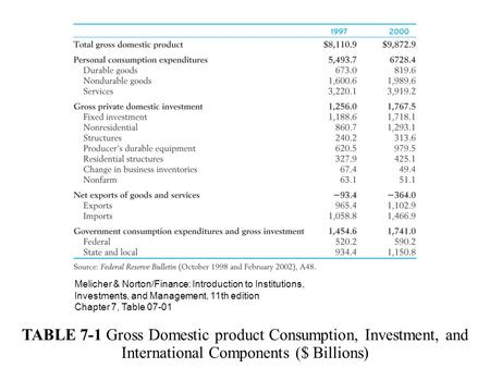TABLE 7-1 Gross Domestic product Consumption, Investment, and International Components ($ Billions) Melicher & Norton/Finance: Introduction to Institutions,