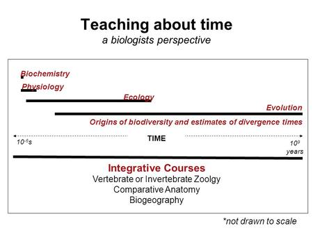 Teaching about time a biologists perspective Biochemistry Physiology Ecology Evolution Origins of biodiversity and estimates of divergence times TIME Integrative.