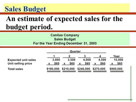 Sales Budget An estimate of expected sales for the budget period. Canilao Company Sales Budget For the Year Ending December 31, 2003 Expected unit sales.