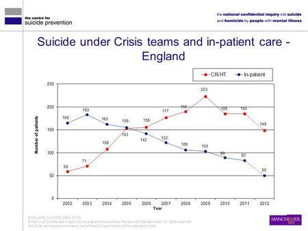 Suicide under Crisis teams and in-patient care - England ENGLAND_SUICIDE (2002-2012) © National Confidential Inquiry into Suicide and Homicide by People.