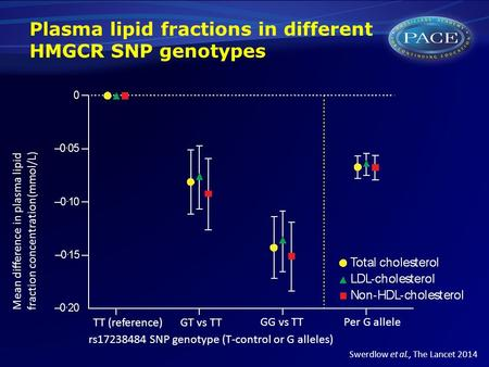 Plasma lipid fractions in different HMGCR SNP genotypes Mean difference in plasma lipid fraction concentration(mmol/L) rs17238484 SNP genotype (T-control.