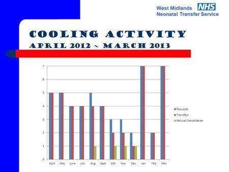West Midlands Neonatal Transfer Service Cooling Activity April 2012 ~ March 2013.