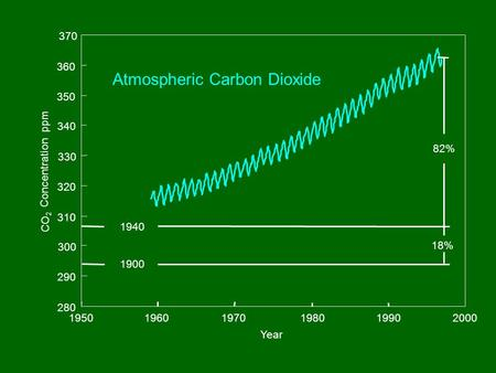 280 290 300 310 320 330 340 350 360 370 195019601970198019902000 Year CO 2 Concentration ppm 1940 1900 82% 18% Atmospheric Carbon Dioxide.