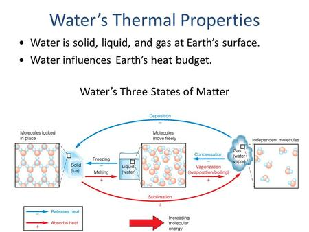 Water's Three States of Matter Water's Thermal Properties Water is solid, liquid, and gas at Earth's surface. Water influences Earth's heat budget.