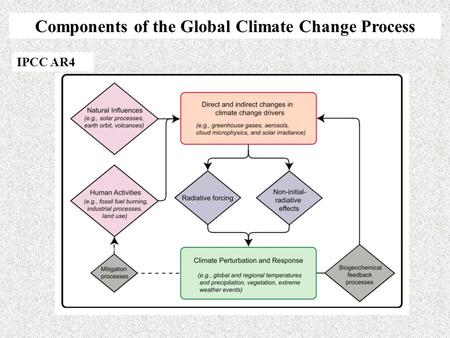 Components of the Global Climate Change Process IPCC AR4.