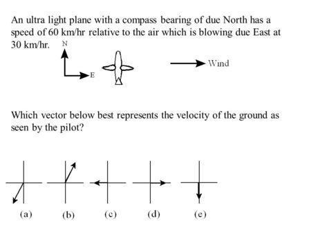 An ultra light plane with a compass bearing of due North has a speed of 60 km/hr relative to the air which is blowing due East at 30 km/hr. Which vector.