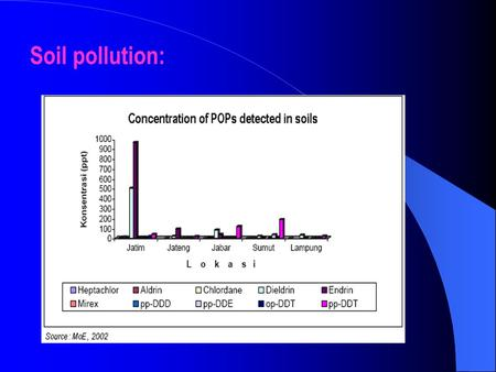 Soil pollution:. Air pollution: Monitoring system Online data (real time) Integrated Network System Problems with.
