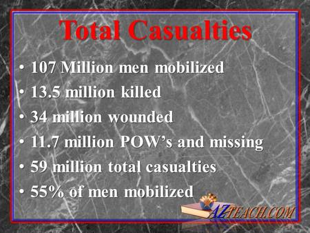 Total Casualties 107 Million men mobilized 107 Million men mobilized 13.5 million killed 13.5 million killed 34 million wounded 34 million wounded 11.7.