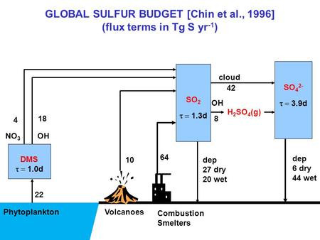 GLOBAL SULFUR BUDGET [Chin et al., 1996] (flux terms in Tg S yr -1 ) Phytoplankton (CH 3 ) 2 S SO 2  1.3d DMS  1.0d OHNO 3 Volcanoes Combustion.