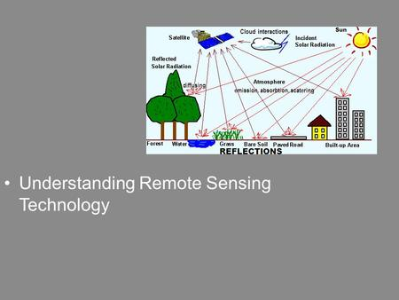 Understanding Remote Sensing Technology. Next Generation Science/Common Core Standards Addressed! CCSS.ELA Literacy. RST.9 ‐ 10.1 Cite specific textual.