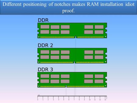 Different positioning of notches makes RAM installation idiot proof. Different positioning of notches makes RAM installation idiot proof.