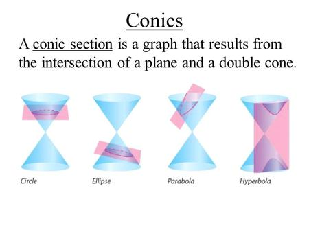Conics A conic section is a graph that results from the intersection of a plane and a double cone.