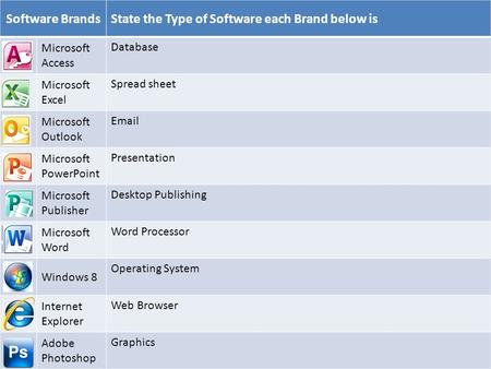 Software BrandsState the Type of Software each Brand below is Microsoft Access Database Microsoft Excel Spread sheet Microsoft Outlook Email Microsoft.