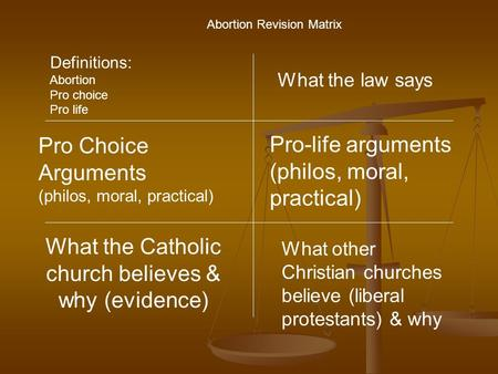 What the Catholic church believes & why (evidence) Pro Choice Arguments (philos, moral, practical) Pro-life arguments (philos, moral, practical) What the.