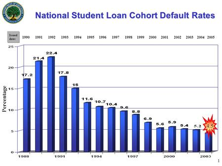 1 National Student Loan Cohort Default Rates National Student Loan Cohort Default Rates 4.5 Percentage Issued date: 1990 1991 1992 1993 1994 1995 1996.