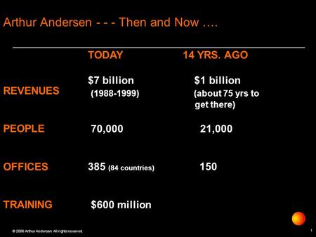 1 © 2000 Arthur Andersen All rights reserved. Arthur Andersen - - - Then and Now …. TODAY14 YRS. AGO $7 billion $1 billion (1988-1999) (about 75 yrs to.