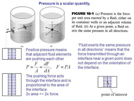 Pressure is a scalar quantity. Positive pressure means that adjacent fluid elements are pushing each other The pushing force acts through the interface.
