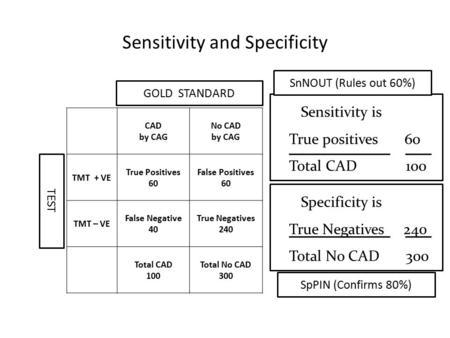 Sensitivity is True positives 60 Total CAD 100 Sensitivity and Specificity CAD by CAG No CAD by CAG TMT + VE True Positives 60 False Positives 60 TMT –