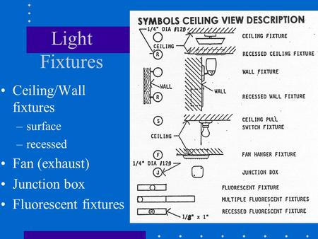 Light Fixtures Ceiling/Wall fixtures –surface –recessed Fan (exhaust) Junction box Fluorescent fixtures.