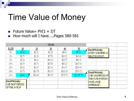 Time Value of Money 1 Future Value= PV(1 + I)T How much will I have…..Pages 580-581.