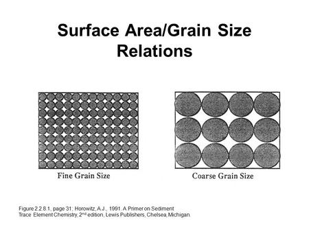 Surface Area/Grain Size Relations Figure 2.2.8.1, page 31; Horowitz, A.J., 1991. A Primer on Sediment Trace Element Chemistry, 2 nd edition, Lewis Publishers,