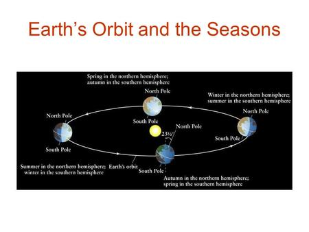 Earth's Orbit and the Seasons. Seasons on the Earth.