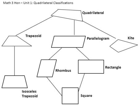 Kite Quadrilateral Trapezoid Parallelogram Isosceles Trapezoid Rhombus Rectangle Square Math 3 Hon – Unit 1: Quadrilateral Classifications.