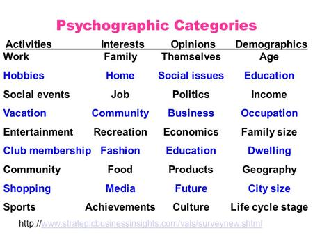 Activities Interests Opinions Demographics