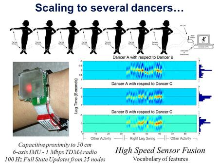Scaling to several dancers… High Speed Sensor Fusion Vocabulary of features Capacitive proximity to 50 cm 6-axis IMU - 1 Mbps TDMA radio 100 Hz Full State.