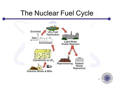 The Nuclear Fuel Cycle 1. NUCLEAR FUEL Nuclear fuel is the energy source of nuclear reactors and an essential element of the reactor core. The heat energy.