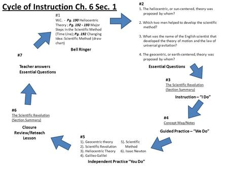 Bell Ringer #1 W.C. - Pg. 190 Heliocentric Theory ; Pg. 192 - 193 Major Steps in the Scientific Method (Time Line); Pg. 192 Changing Idea: Scientific Method.