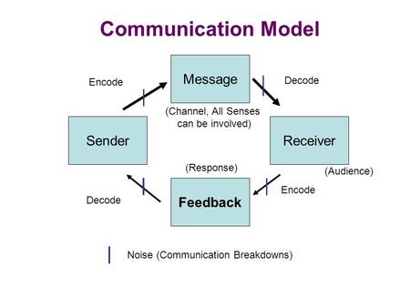 Communication Model Message Sender Receiver Feedback Decode Encode