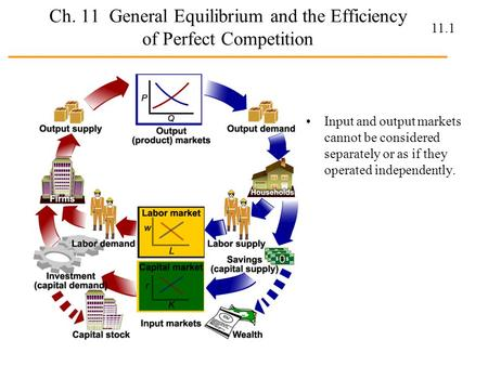 Ch. 11 General Equilibrium and the Efficiency of Perfect Competition
