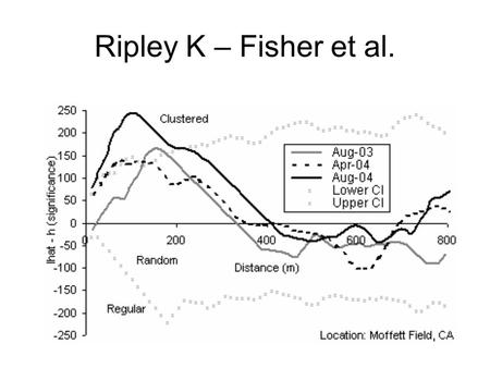 Ripley K – Fisher et al.. Ripley K - Issues Assumes the process is homogeneous (stationary random field). Ripley K was is very sensitive to study area.