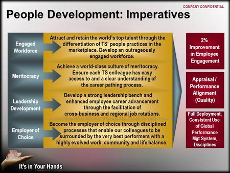 People Development: Imperatives Attract and retain the world's top talent through the differentiation of TS' people practices in the marketplace. Develop.