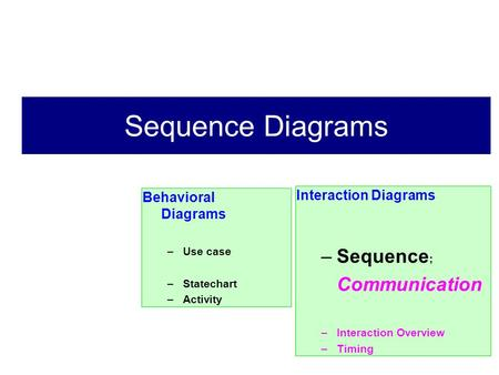 Sequence Diagrams Sequence; Interaction Diagrams Behavioral Diagrams