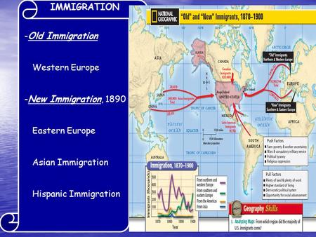 IMMIGRATION -Old Immigration Western Europe -New Immigration, 1890