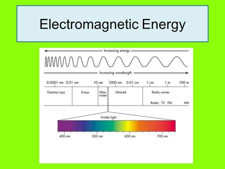 Electromagnetic Energy. Something(s) to think about… 1.What is ...