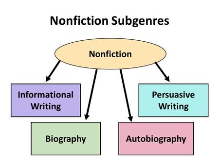 Nonfiction Subgenres Nonfiction Informational Writing BiographyAutobiography Persuasive Writing.