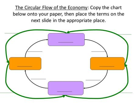 The Circular Flow of the Economy: Copy the chart below onto your paper, then place the terms on the next slide in the appropriate place.