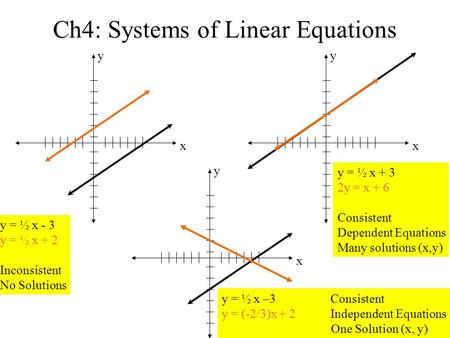 Ch4: Systems of Linear Equations y x y x y x y = ½ x –3 Consistent y = (-2/3)x + 2 Independent Equations One Solution (x, y) y = ½ x - 3 y = ½ x + 2 Inconsistent.