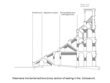 Maeniana: horizontal sections (cross section of seating in the Colosseum)