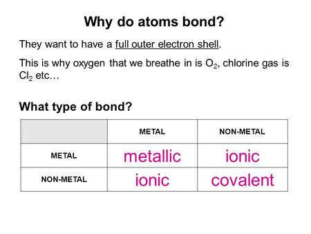Why do atoms bond? They want to have a full outer electron shell. This is why oxygen that we breathe in is O 2, chlorine gas is Cl 2 etc… METALNON-METAL.