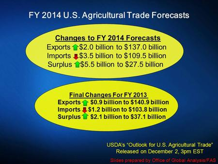FY 2014 U.S. Agricultural Trade Forecasts Changes to FY 2014 Forecasts Exports $2.0 billion to $137.0 billion Imports $3.5 billion to $109.5 billion Surplus.