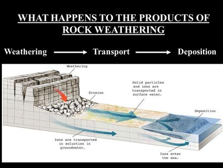 WHAT HAPPENS TO THE PRODUCTS OF ROCK WEATHERING Weathering Transport Deposition.