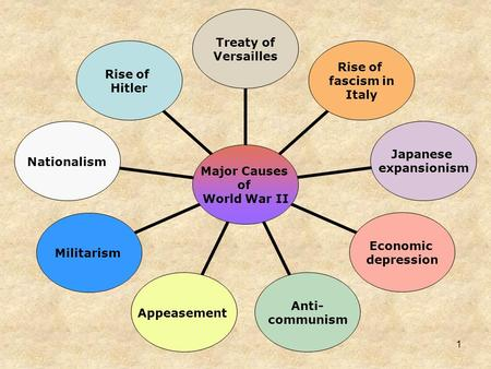 Major Causes of World War II Treaty of Versailles Rise of fascism in Italy Japanese expansionism Economic depression Anti- communism AppeasementMilitarismNationalism.