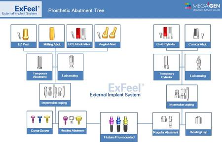 Prosthetic Abutment Tree Conical Abut. Fixture Pre-mounted Angled Abut. Cover Screw Healing Abutment Impression coping Lab analog Temporary Abutment Gold.