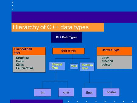 Hierarchy of C++ data types. Hierarchy of C++ data types Contd.. Note : The modifies signed, unsigned, long and short may be applied to character and.
