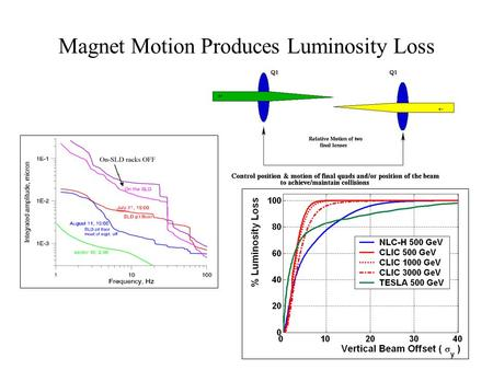 Magnet Motion Produces Luminosity Loss. NLC Feedback Operation Kicker Gain Bunch Charge Measure deflected bunches with BPM and kick other beam to eliminate.